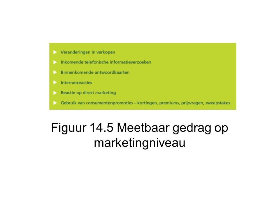 Figuur 14.5 Meetbaar gedrag op marketingniveau