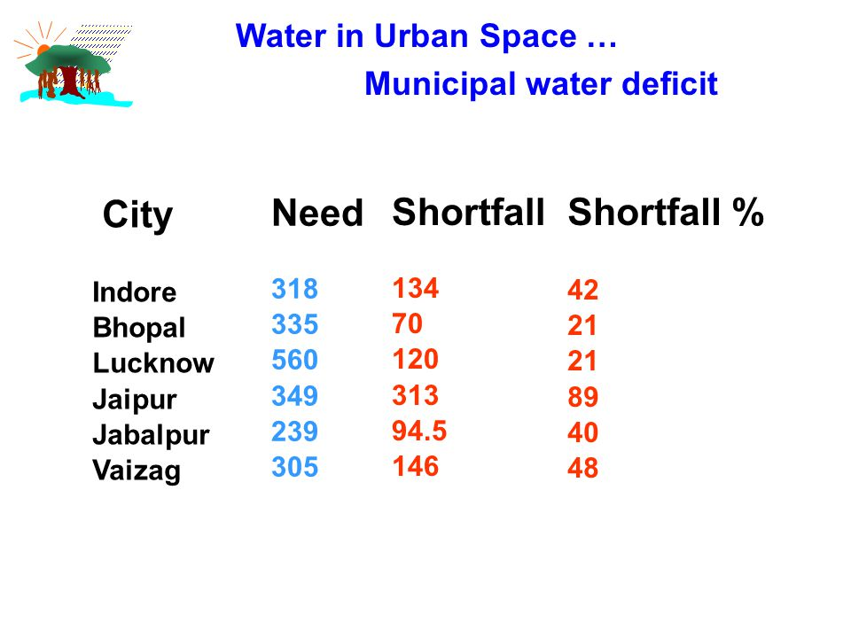 Water in Urban Space … Municipal water deficit City Indore Bhopal Lucknow Jaipur Jabalpur Vaizag Need 318 335 560 349 239 305 Shortfall 134 70 120 313 94.5 146 Shortfall % 42 21 89 40 48