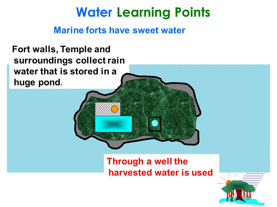 Water Learning Points Through a well the harvested water is used Fort walls, Temple and surroundings collect rain water that is stored in a huge pond.