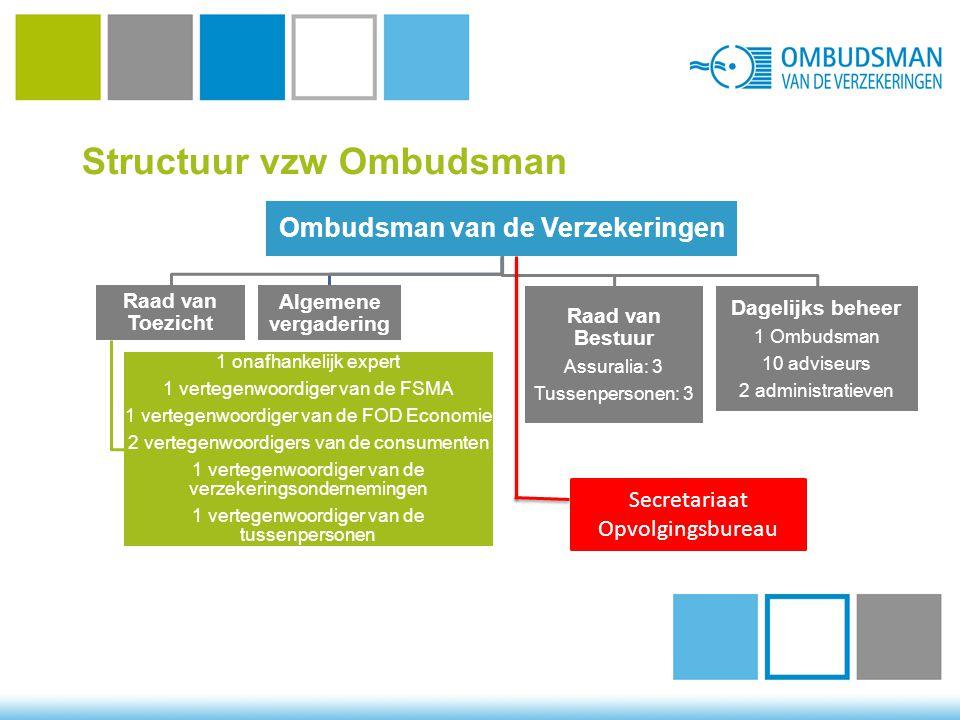 Structuur vzw Ombudsman Ombudsman van de Verzekeringen Raad van Toezicht 1 onafhankelijk expert 1 vertegenwoordiger van de FSMA 1 vertegenwoordiger van de FOD Economie 2 vertegenwoordigers van de consumenten 1 vertegenwoordiger van de verzekeringsondernemingen 1 vertegenwoordiger van de tussenpersonen Algemene vergadering Raad van Bestuur Assuralia: 3 Tussenpersonen: 3 Dagelijks beheer 1 Ombudsman 10 adviseurs 2 administratieven Secretariaat Opvolgingsbureau