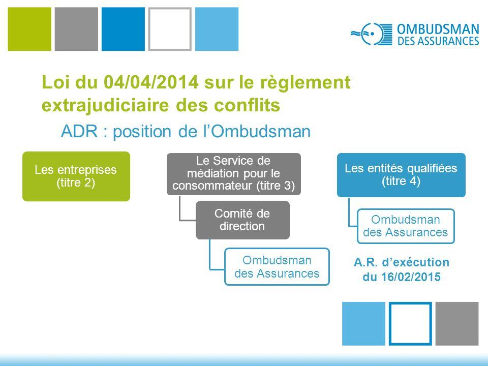 Loi du 04/04/2014 sur le règlement extrajudiciaire des conflits ADR : position de l'Ombudsman Les entreprises (titre 2) Le Service de médiation pour le consommateur (titre 3) Comité de direction Les entités qualifiées (titre 4) Ombudsman des Assurances A.R.
