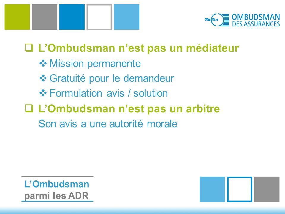  L'Ombudsman n'est pas un médiateur  Mission permanente  Gratuité pour le demandeur  Formulation avis / solution  L'Ombudsman n'est pas un arbitre Son avis a une autorité morale L'Ombudsman parmi les ADR