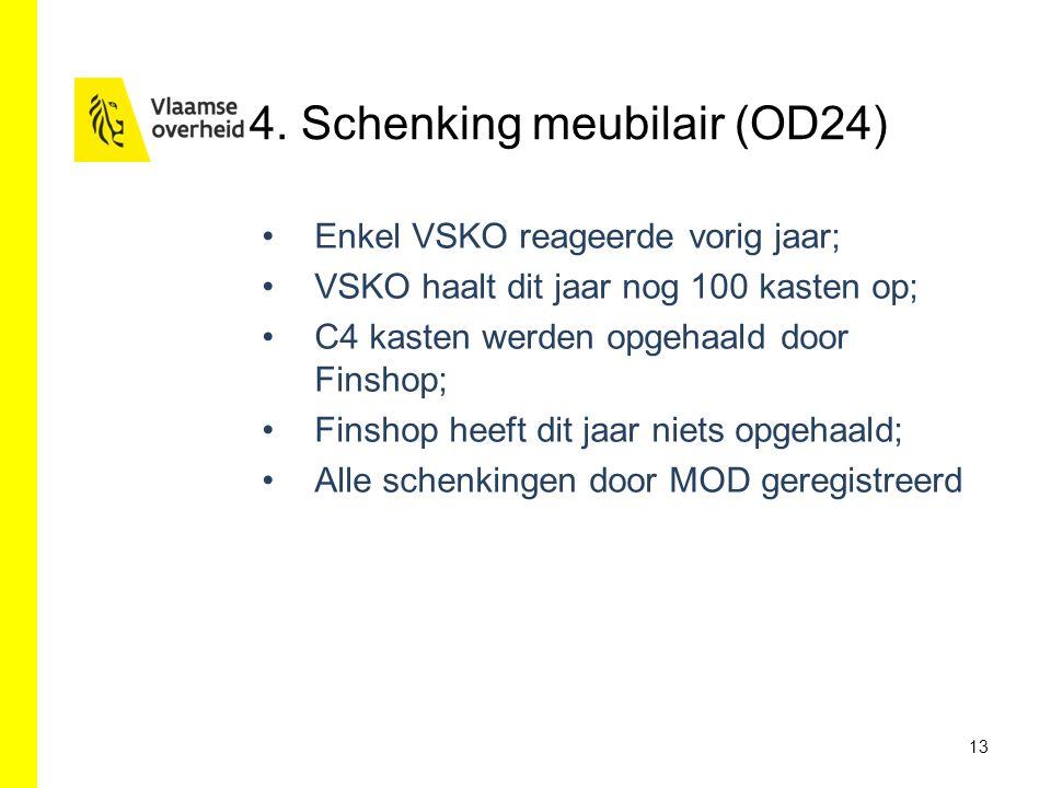 4. Schenking meubilair (OD24) Enkel VSKO reageerde vorig jaar; VSKO haalt dit jaar nog 100 kasten op; C4 kasten werden opgehaald door Finshop; Finshop