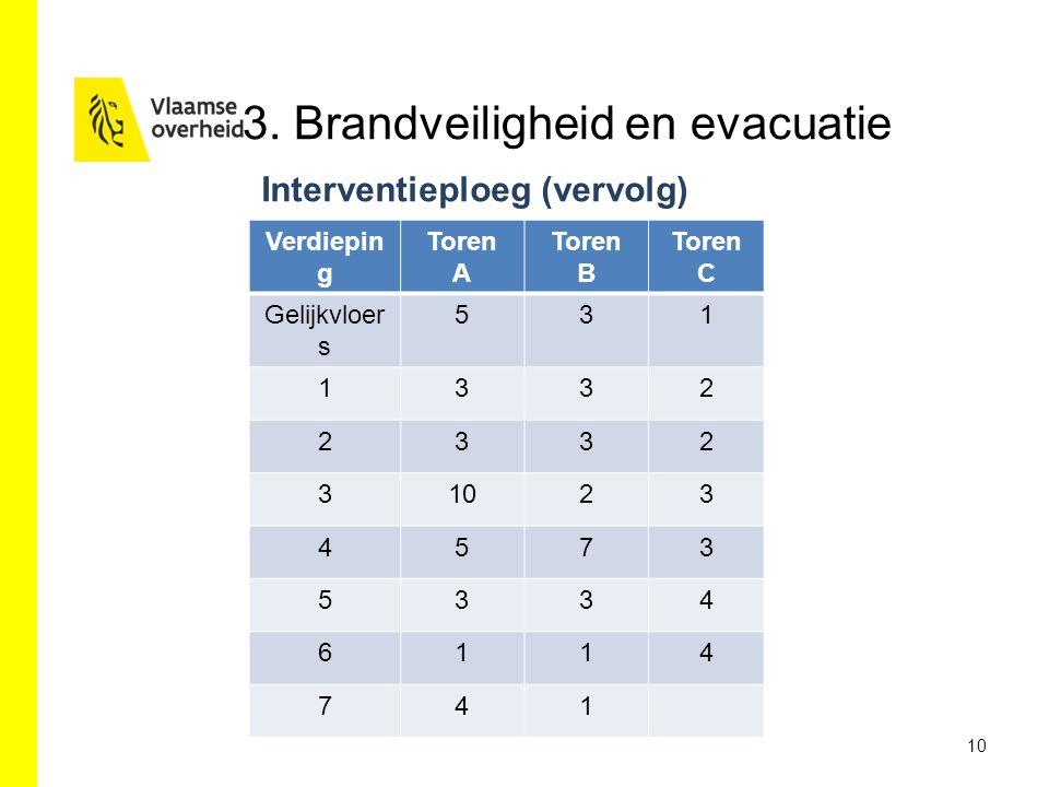 3. Brandveiligheid en evacuatie Interventieploeg (vervolg) 10 Verdiepin g Toren A Toren B Toren C Gelijkvloer s 531 1332 2332 31023 4573 5334 6114 741