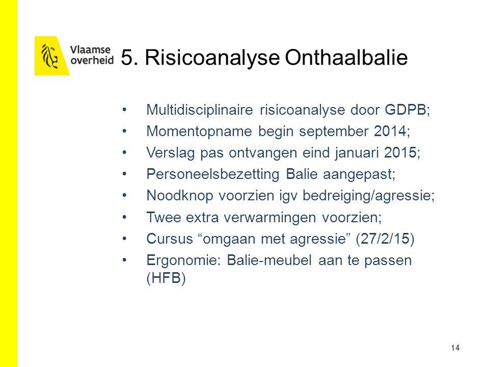 5. Risicoanalyse Onthaalbalie Multidisciplinaire risicoanalyse door GDPB; Momentopname begin september 2014; Verslag pas ontvangen eind januari 2015;