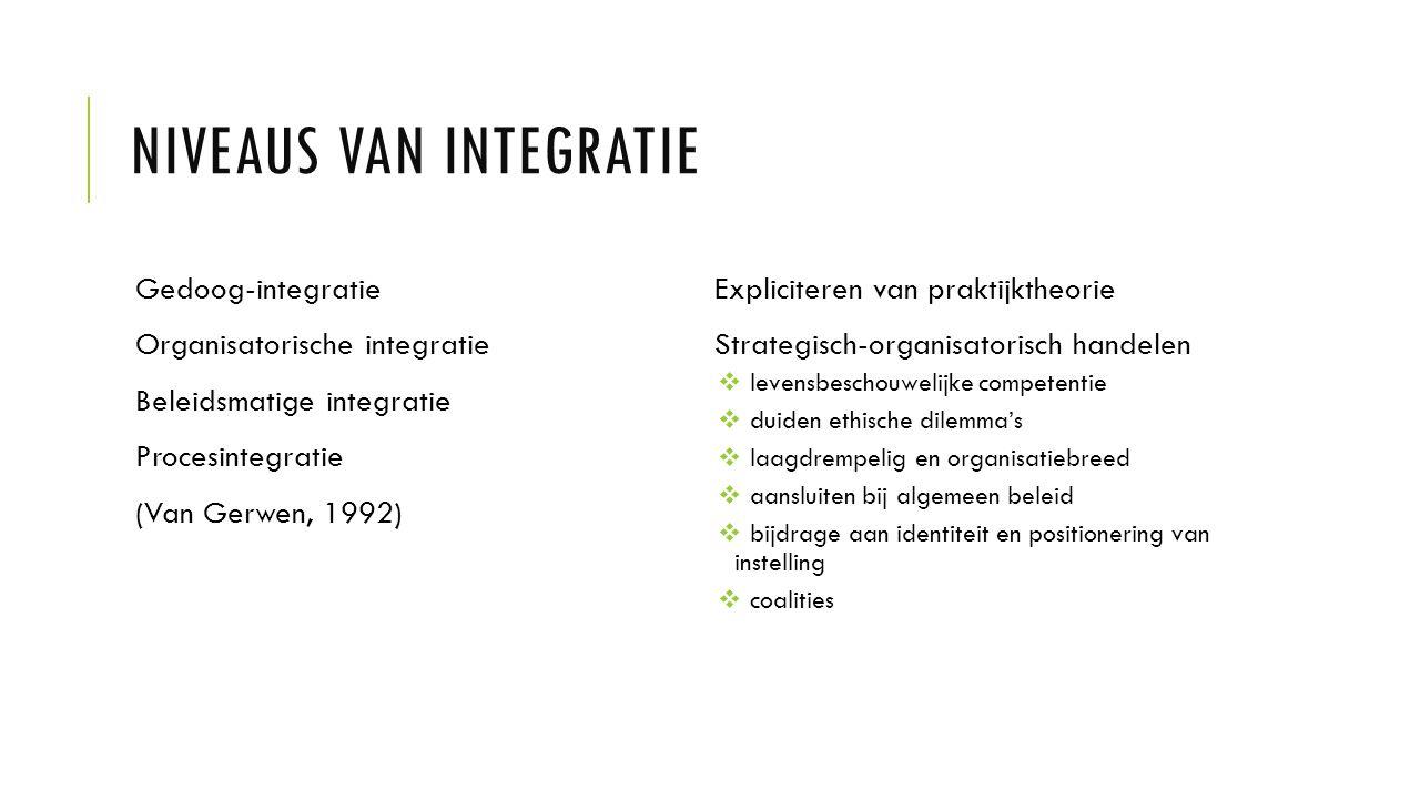 NIVEAUS VAN INTEGRATIE Gedoog-integratie Organisatorische integratie Beleidsmatige integratie Procesintegratie (Van Gerwen, 1992) Expliciteren van pra
