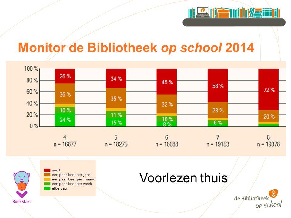 Monitor de Bibliotheek op school 2014 Voorlezen thuis