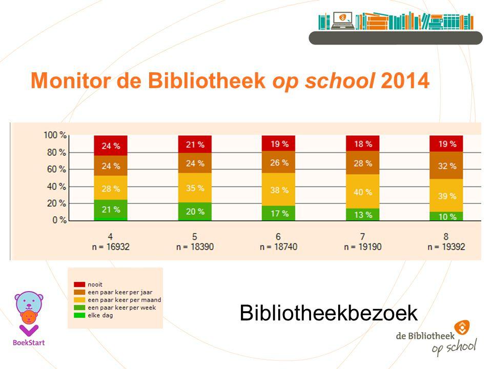 Monitor de Bibliotheek op school 2014 Bibliotheekbezoek