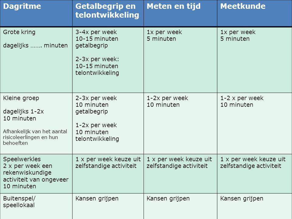 Tijd voor taal: doelgericht DagritmeGetalbegrip en telontwikkeling Meten en tijdMeetkunde Grote kring dagelijks …….