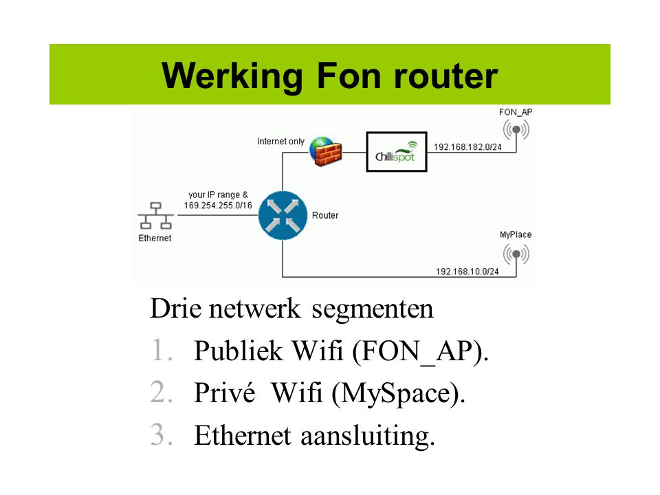 Werking Fon router Drie netwerk segmenten 1.Publiek Wifi (FON_AP).