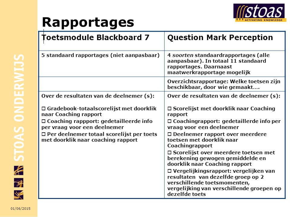 01/06/2015 Rapportages Toetsmodule Blackboard 7Question Mark Perception 5 standaard rapportages (niet aanpasbaar)4 soorten standaardrapportages (alle