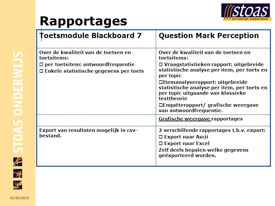 01/06/2015 Rapportages Toetsmodule Blackboard 7Question Mark Perception Over de kwaliteit van de toetsen en toetsitems:  per toetsitem: antwoordfrequ