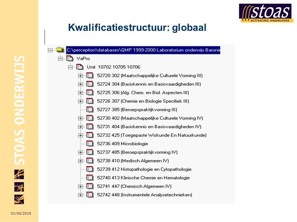 01/06/2015 Kwalificatiestructuur: globaal
