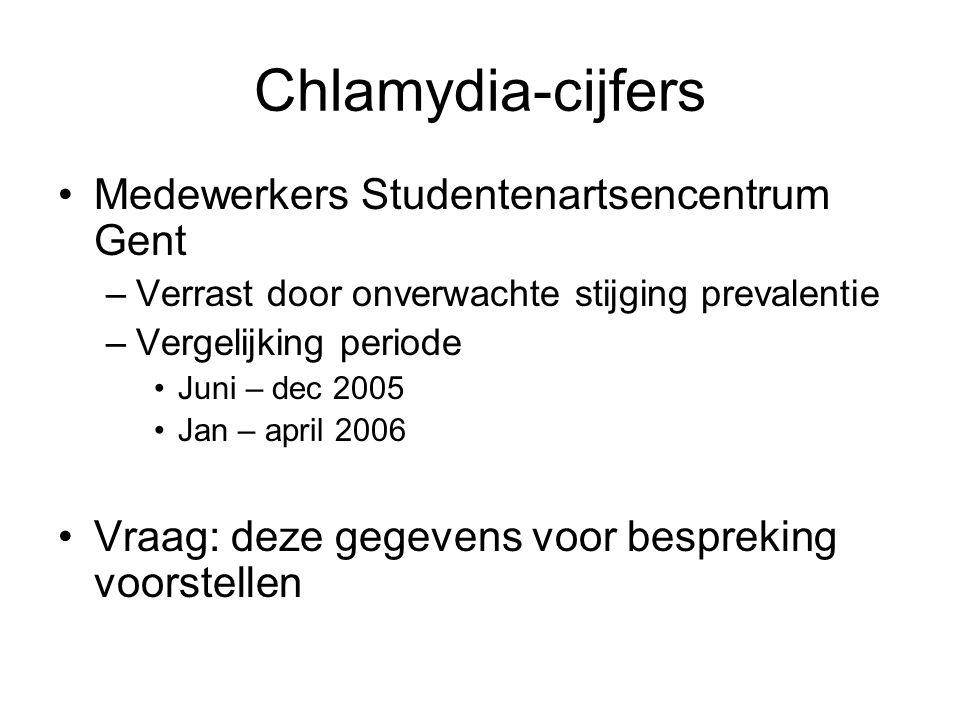 Chlamydia-cijfers Medewerkers Studentenartsencentrum Gent –Verrast door onverwachte stijging prevalentie –Vergelijking periode Juni – dec 2005 Jan – april 2006 Vraag: deze gegevens voor bespreking voorstellen