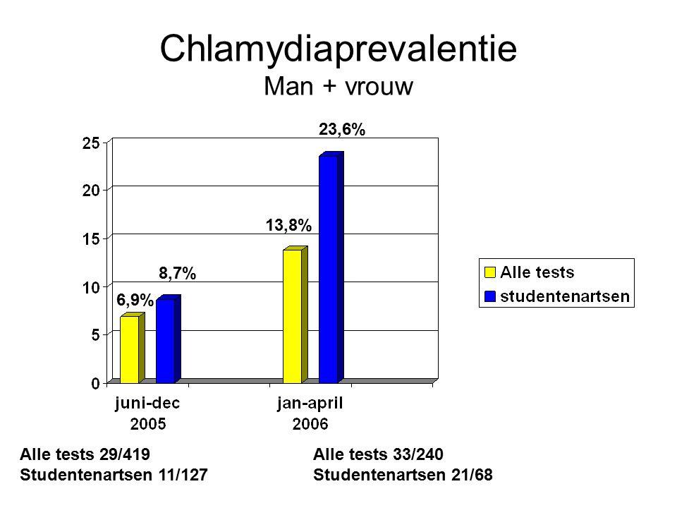 Chlamydiaprevalentie Man + vrouw 6,9% 8,7% 13,8% 23,6% Alle tests 29/419 Studentenartsen 11/127 Alle tests 33/240 Studentenartsen 21/68