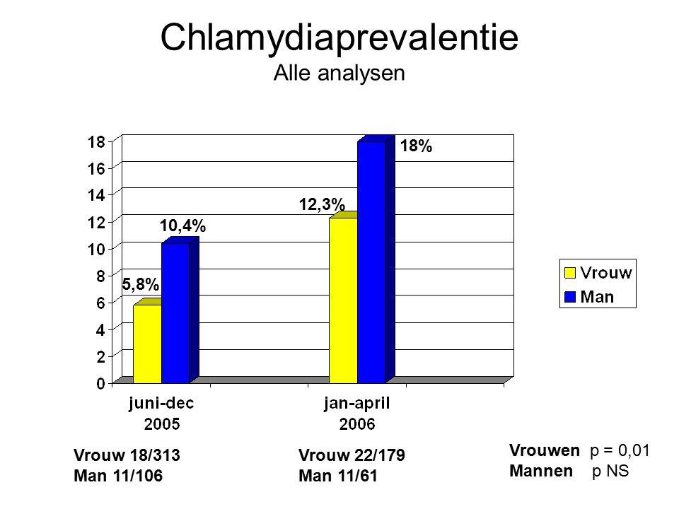 Chlamydiaprevalentie Alle analysen 5,8% 10,4% 12,3% 18% Vrouw 18/313 Man 11/106 Vrouw 22/179 Man 11/61 Vrouwen p = 0,01 Mannen p NS