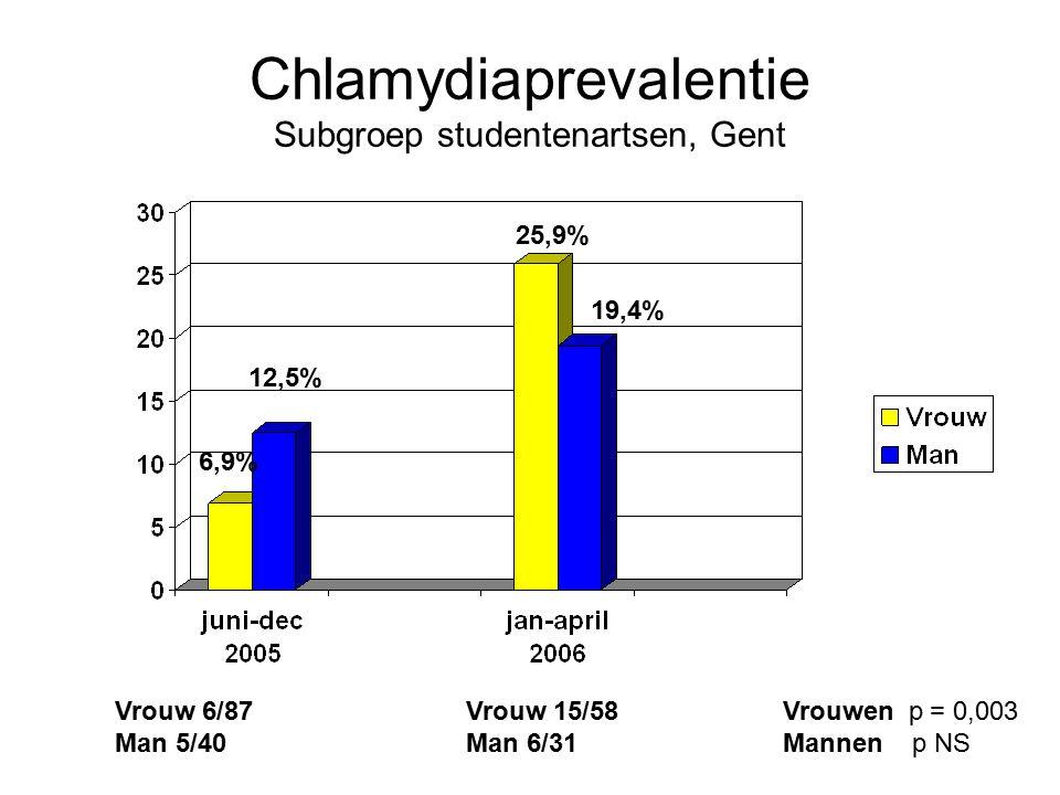 Chlamydiaprevalentie Subgroep studentenartsen, Gent 6,9% 12,5% 25,9% 19,4% Vrouw 6/87 Man 5/40 Vrouw 15/58 Man 6/31 Vrouwen p = 0,003 Mannen p NS