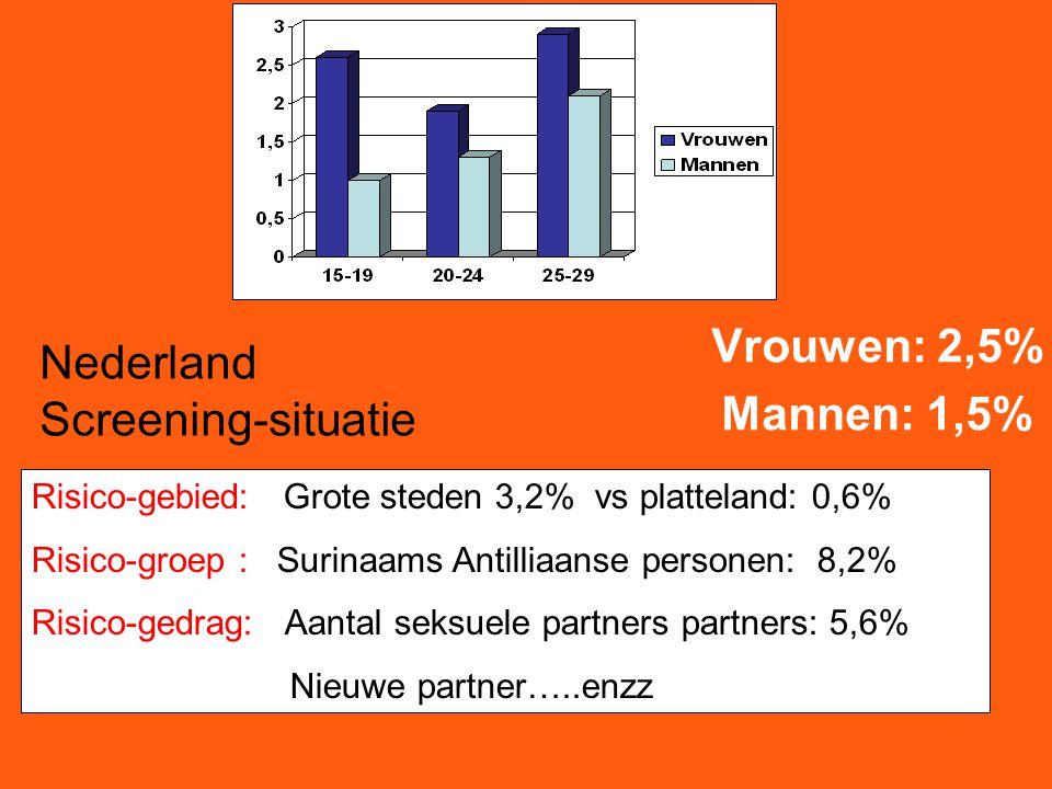 Vrouwen: 2,5% Mannen: 1,5% Risico-gebied: Grote steden 3,2% vs platteland: 0,6% Risico-groep : Surinaams Antilliaanse personen: 8,2% Risico-gedrag: Aantal seksuele partners partners: 5,6% Nieuwe partner…..enzz Nederland Screening-situatie
