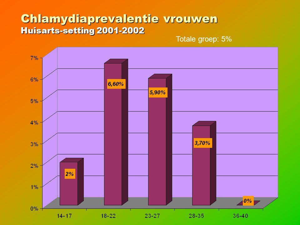 Chlamydiaprevalentie vrouwen Huisarts-setting 2001-2002 Totale groep: 5%