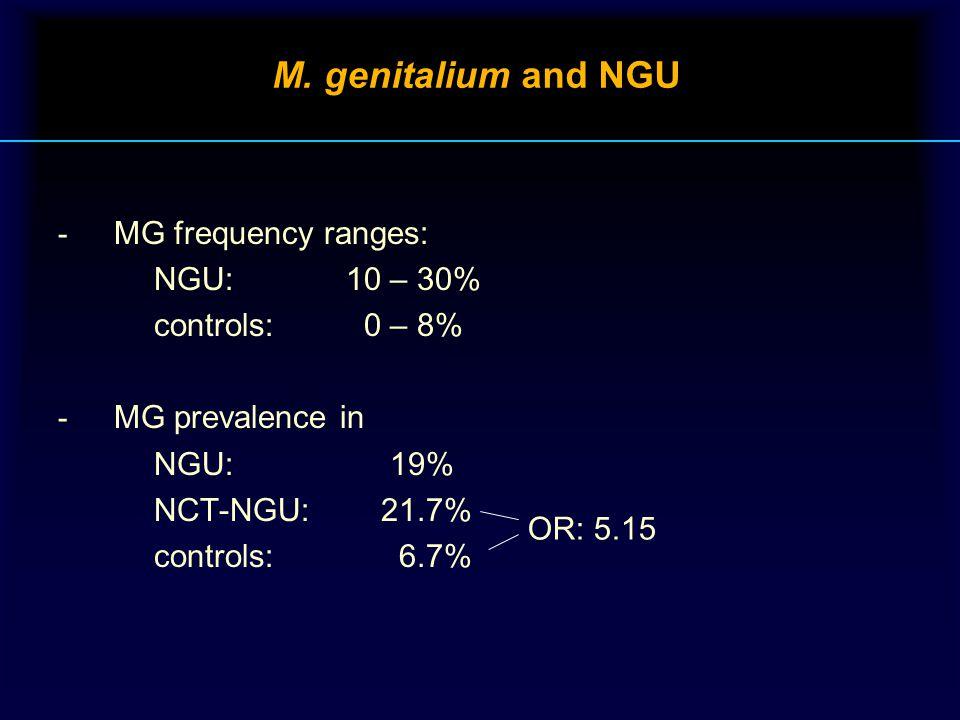 M. genitalium and NGU - MG frequency ranges: NGU:10 – 30% controls: 0 – 8% - MG prevalence in NGU: 19% NCT-NGU: 21.7% controls: 6.7% OR: 5.15