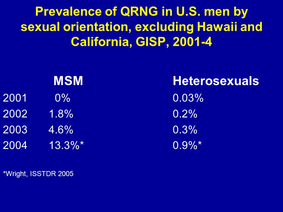 Prevalence of QRNG in U.S.