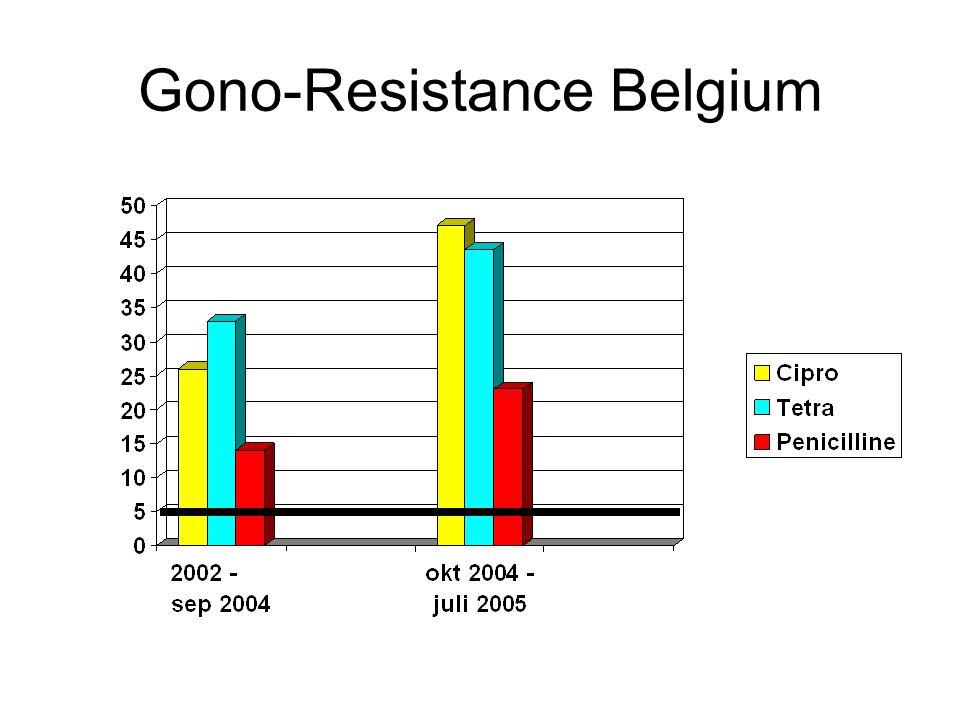 Gono-Resistance Belgium
