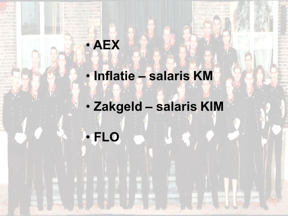 AEX Inflatie – salaris KM Zakgeld – salaris KIM FLO