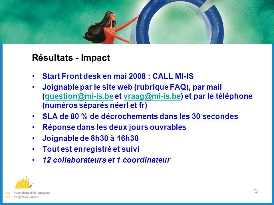 12 Résultats - Impact Start Front desk en mai 2008 : CALL MI-IS Joignable par le site web (rubrique FAQ), par mail (question@mi-is.be et vraag@mi-is.be) et par le téléphone (numéros séparés néerl et fr)question@mi-is.bevraag@mi-is.be SLA de 80 % de décrochements dans les 30 secondes Réponse dans les deux jours ouvrables Joignable de 8h30 à 16h30 Tout est enregistré et suivi 12 collaborateurs et 1 coordinateur