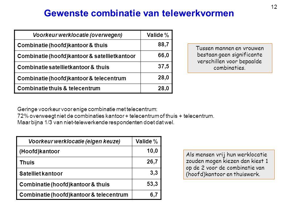 12 Gewenste combinatie van telewerkvormen Voorkeur werklocatie (eigen keuze) Valide % (Hoofd)kantoor 10,0 Thuis 26,7 Satelliet kantoor 3,3 Combinatie (hoofd)kantoor & thuis 53,3 Combinatie (hoofd)kantoor & telecentrum6,7 Geringe voorkeur voor enige combinatie met telecentrum: 72% overweegt niet de combinaties kantoor + telecentrum of thuis + telecentrum.