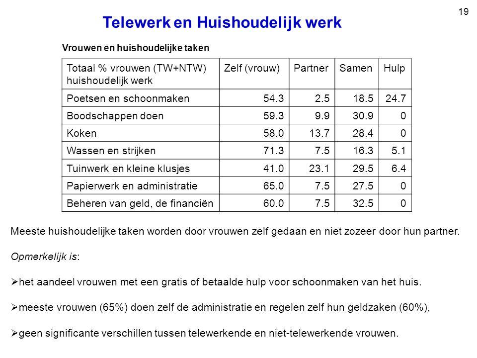 19 Telewerk en Huishoudelijk werk Vrouwen en huishoudelijke taken Totaal % vrouwen (TW+NTW) huishoudelijk werk Zelf (vrouw)PartnerSamenHulp Poetsen en schoonmaken54.32.518.524.7 Boodschappen doen59.39.930.90 Koken58.013.728.40 Wassen en strijken71.37.516.35.1 Tuinwerk en kleine klusjes41.023.129.56.4 Papierwerk en administratie65.07.527.50 Beheren van geld, de financiën60.07.532.50 Meeste huishoudelijke taken worden door vrouwen zelf gedaan en niet zozeer door hun partner.