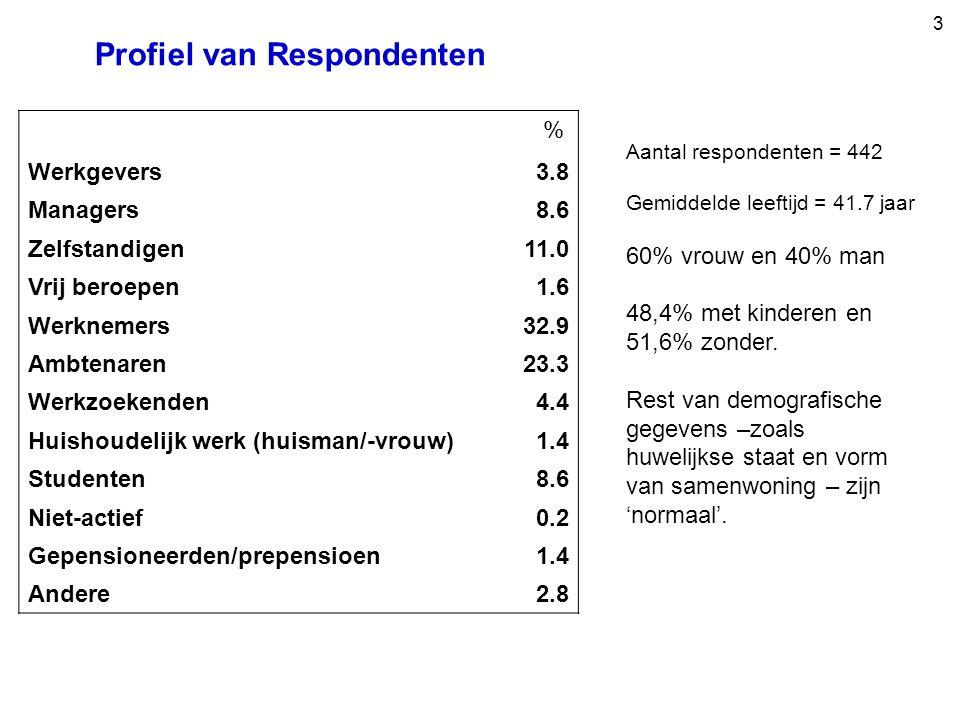 3 Werkgevers3.8 Managers8.6 Zelfstandigen11.0 Vrij beroepen1.6 Werknemers32.9 Ambtenaren23.3 Werkzoekenden4.4 Huishoudelijk werk (huisman/-vrouw)1.4 Studenten8.6 Niet-actief0.2 Gepensioneerden/prepensioen1.4 Andere2.8 Profiel van Respondenten Aantal respondenten = 442 Gemiddelde leeftijd = 41.7 jaar 60% vrouw en 40% man 48,4% met kinderen en 51,6% zonder.