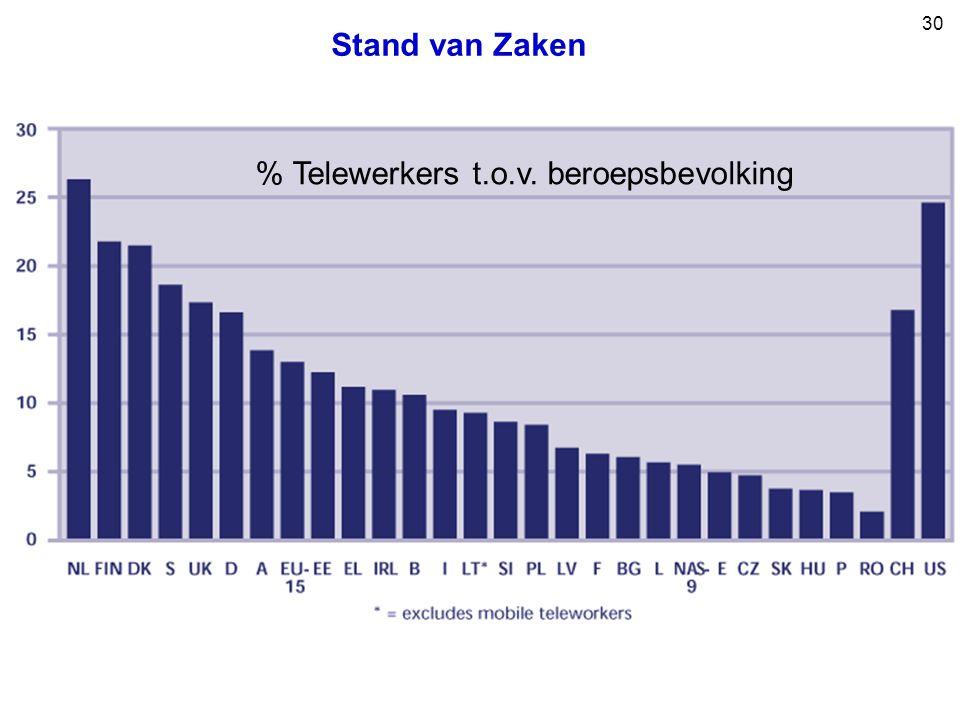 30 % Telewerkers t.o.v. beroepsbevolking Stand van Zaken