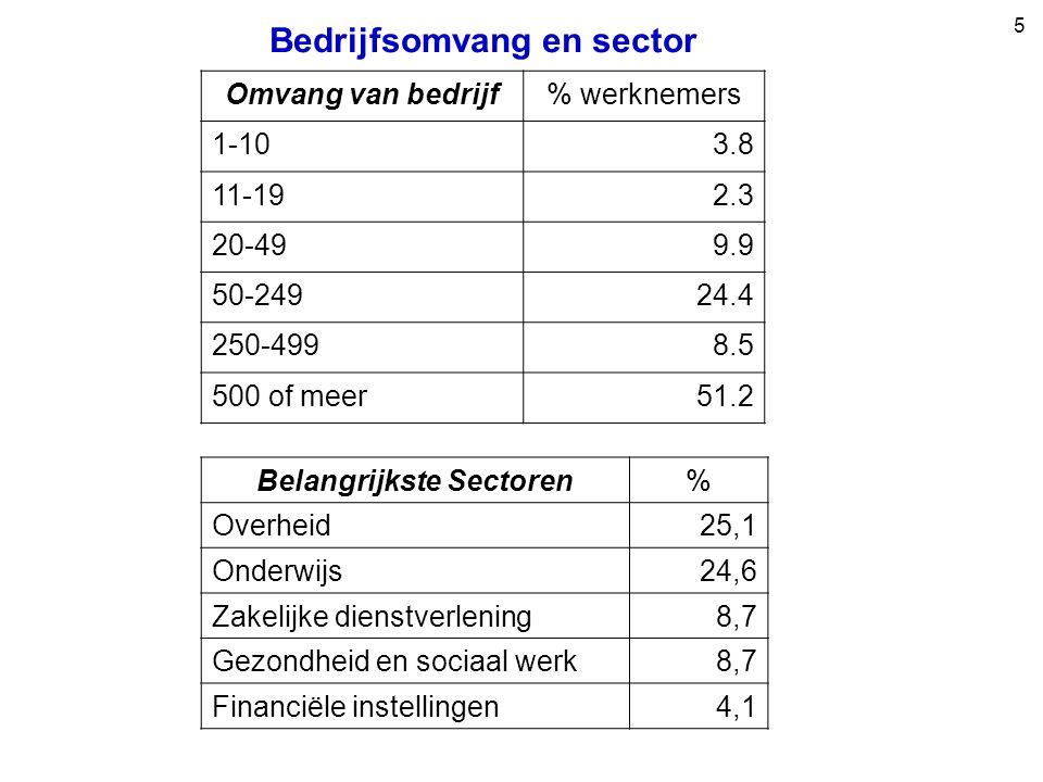 5 Omvang van bedrijf% werknemers 1-103.8 11-192.3 20-499.9 50-24924.4 250-4998.5 500 of meer51.2 Bedrijfsomvang en sector Belangrijkste Sectoren% Overheid25,1 Onderwijs24,6 Zakelijke dienstverlening8,7 Gezondheid en sociaal werk8,7 Financiële instellingen4,1