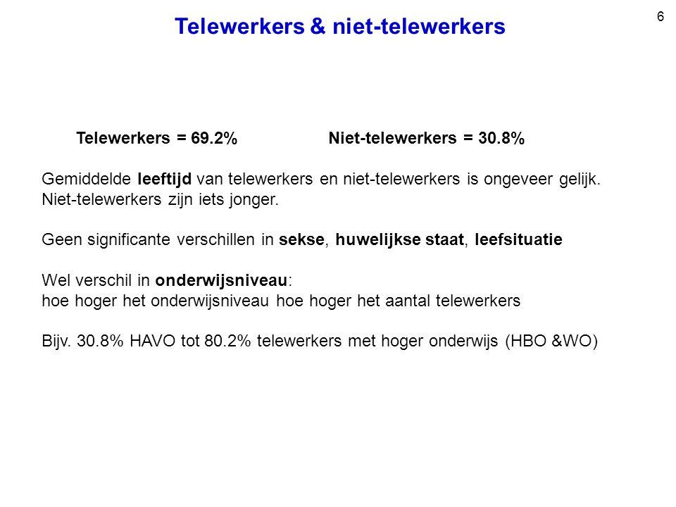 6 Telewerkers & niet-telewerkers Telewerkers = 69.2% Niet-telewerkers = 30.8% Gemiddelde leeftijd van telewerkers en niet-telewerkers is ongeveer gelijk.