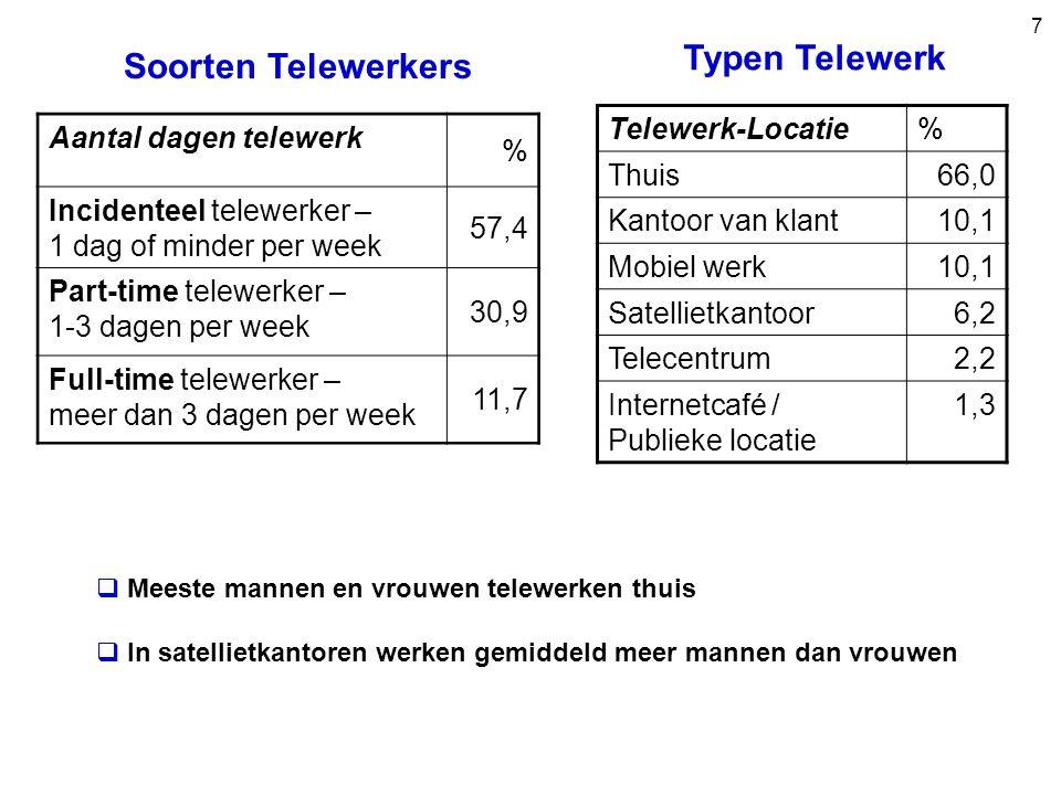 7 Soorten Telewerkers Aantal dagen telewerk % Incidenteel telewerker – 1 dag of minder per week 57,4 Part-time telewerker – 1-3 dagen per week 30,9 Full-time telewerker – meer dan 3 dagen per week 11,7  Meeste mannen en vrouwen telewerken thuis  In satellietkantoren werken gemiddeld meer mannen dan vrouwen Typen Telewerk Telewerk-Locatie% Thuis66,0 Kantoor van klant10,1 Mobiel werk10,1 Satellietkantoor6,2 Telecentrum2,2 Internetcafé / Publieke locatie 1,3