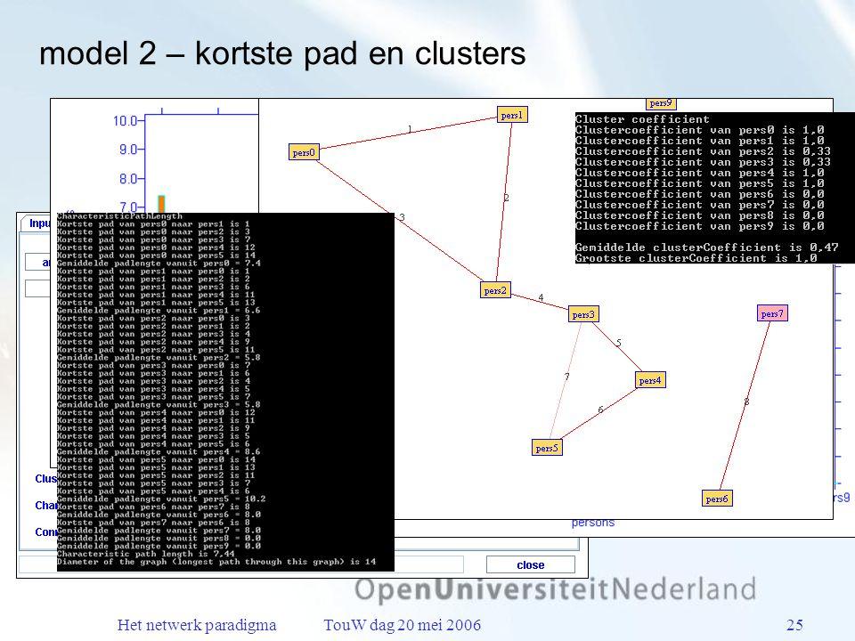 Het netwerk paradigma TouW dag 20 mei 200625 model 2 – kortste pad en clusters
