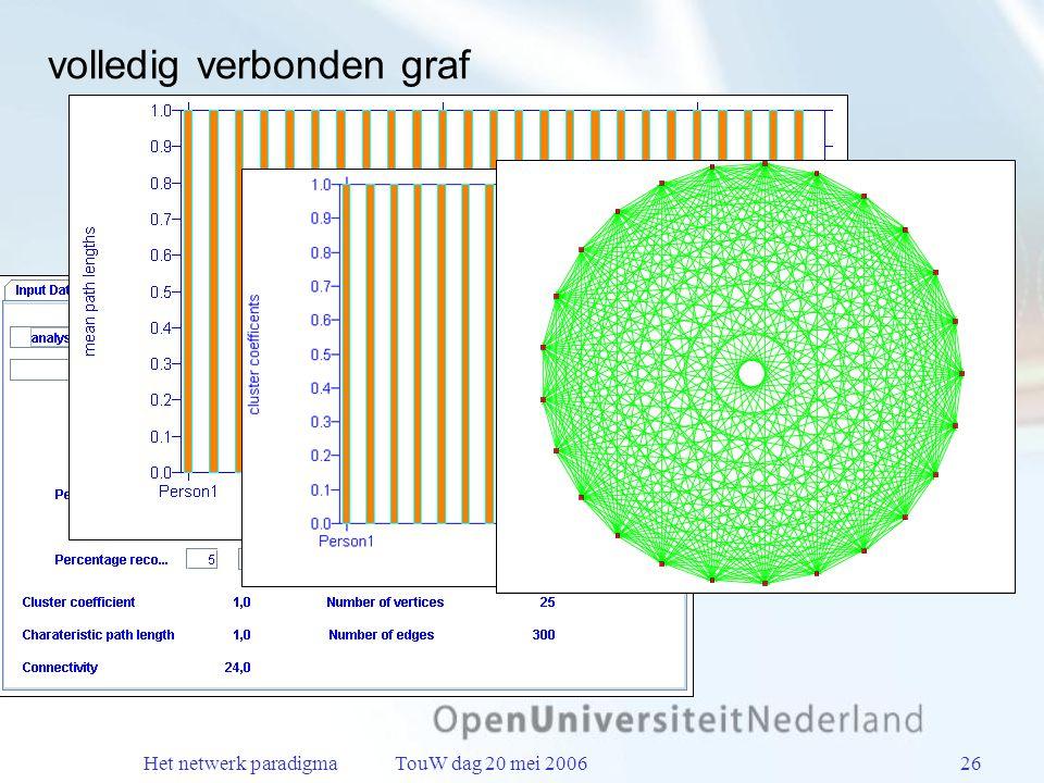 Het netwerk paradigma TouW dag 20 mei 200626 volledig verbonden graf