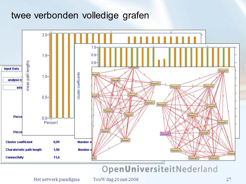 Het netwerk paradigma TouW dag 20 mei 200627 twee verbonden volledige grafen