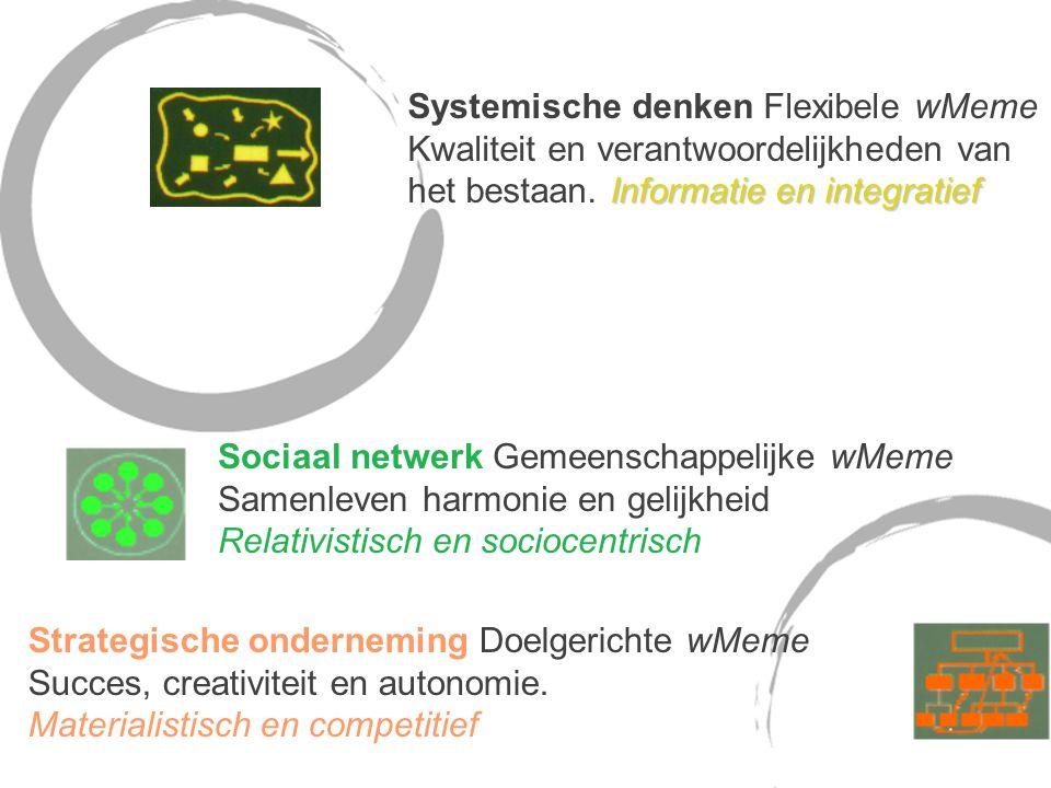 Systemische denken Flexibele wMeme Kwaliteit en verantwoordelijkheden van Informatie en integratief het bestaan.
