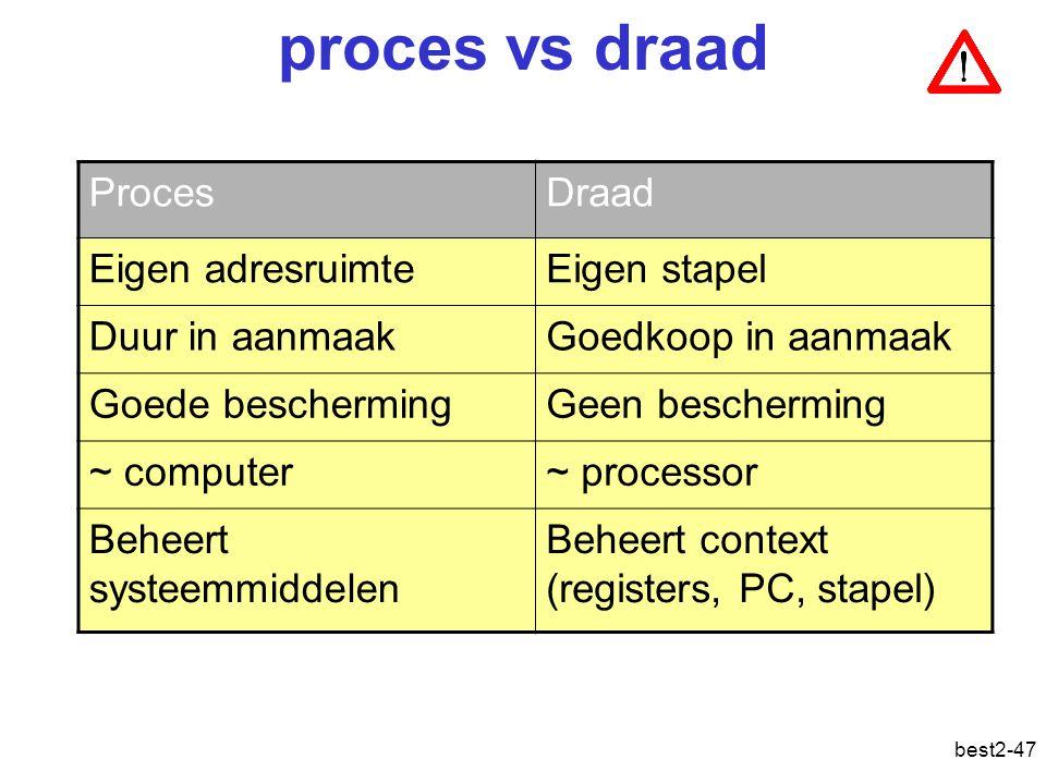 best2-47 proces vs draad ProcesDraad Eigen adresruimteEigen stapel Duur in aanmaakGoedkoop in aanmaak Goede beschermingGeen bescherming ~ computer~ processor Beheert systeemmiddelen Beheert context (registers, PC, stapel)