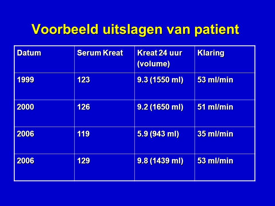 Voorbeeld uitslagen van patient Datum Serum Kreat Kreat 24 uur (volume) Klaring 1999123 9.3 (1550 ml) 53 ml/min 2000126 9.2 (1650 ml) 51 ml/min 2006119 5.9 (943 ml) 35 ml/min 2006129 9.8 (1439 ml) 53 ml/min