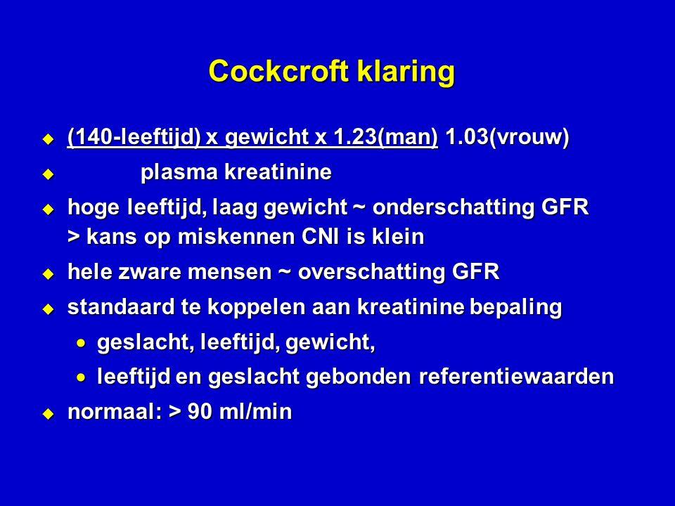 Cockcroft klaring  (140-leeftijd) x gewicht x 1.23(man) 1.03(vrouw)  plasma kreatinine  hoge leeftijd, laag gewicht ~ onderschatting GFR > kans op miskennen CNI is klein  hele zware mensen ~ overschatting GFR  standaard te koppelen aan kreatinine bepaling  geslacht, leeftijd, gewicht,  leeftijd en geslacht gebonden referentiewaarden  normaal: > 90 ml/min