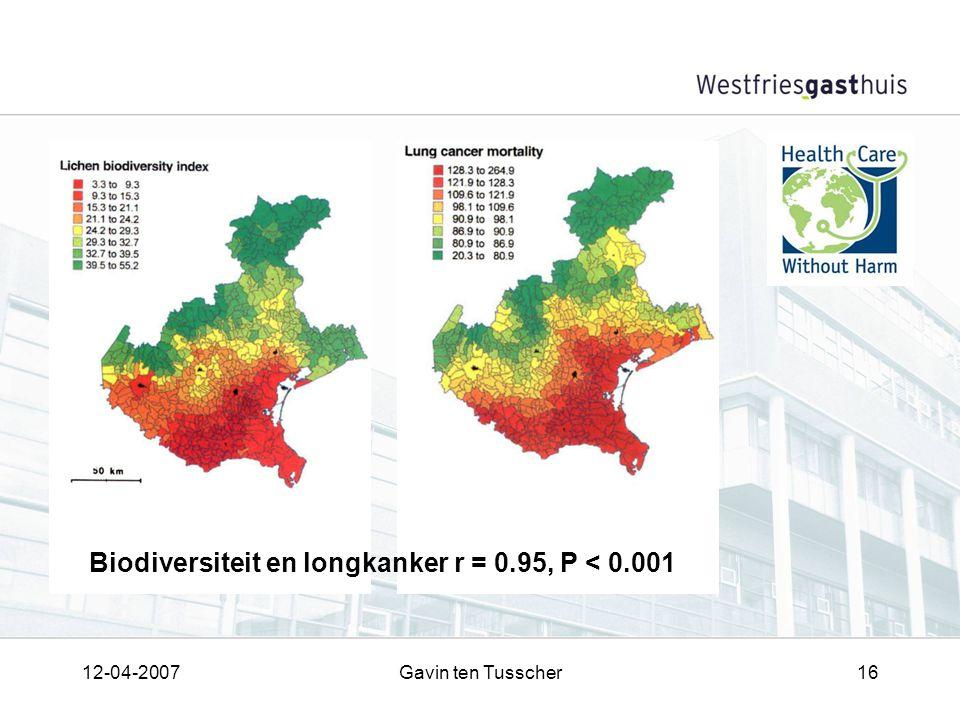12-04-2007Gavin ten Tusscher16 Biodiversiteit en longkanker r = 0.95, P < 0.001