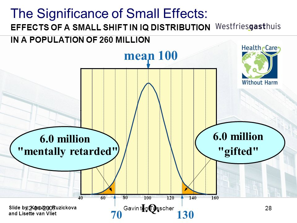 12-04-2007Gavin ten Tusscher28 The Significance of Small Effects: EFFECTS OF A SMALL SHIFT IN IQ DISTRIBUTION IN A POPULATION OF 260 MILLION 160140120100 80 6040 70130 I.Q.