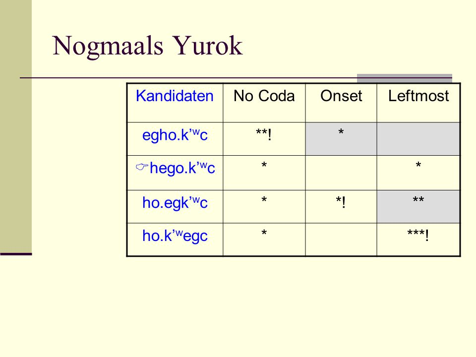 Nogmaals Yurok KandidatenNo CodaOnsetLeftmost egho.k' w c **! *  hego.k' w c** ho.egk' w c**!** ho.k' w egc****!