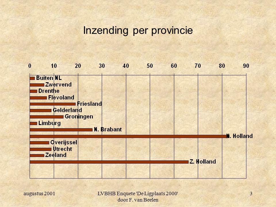 augustus 2001LVBHB Enquete De Ligplaats 2000 door F. van Beelen 3 Inzending per provincie