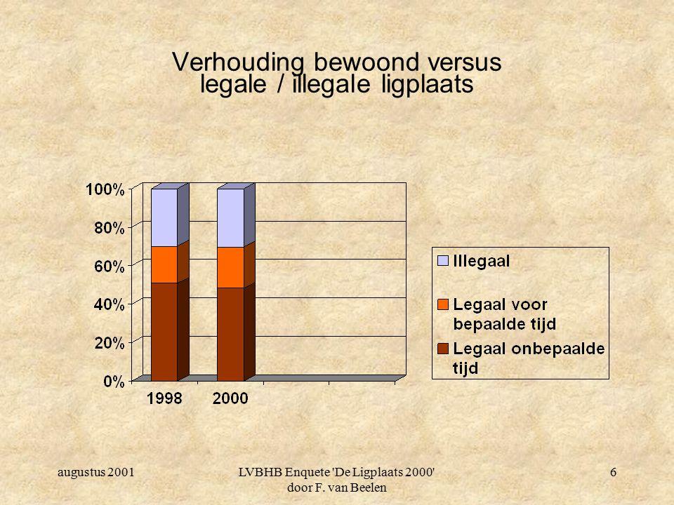 augustus 2001LVBHB Enquete 'De Ligplaats 2000' door F. van Beelen 5 Verhouding bewoond / onbewoond