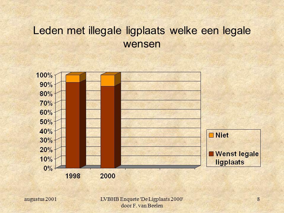 augustus 2001LVBHB Enquete 'De Ligplaats 2000' door F. van Beelen 7 Scheepslengte versus legaal/illegaal