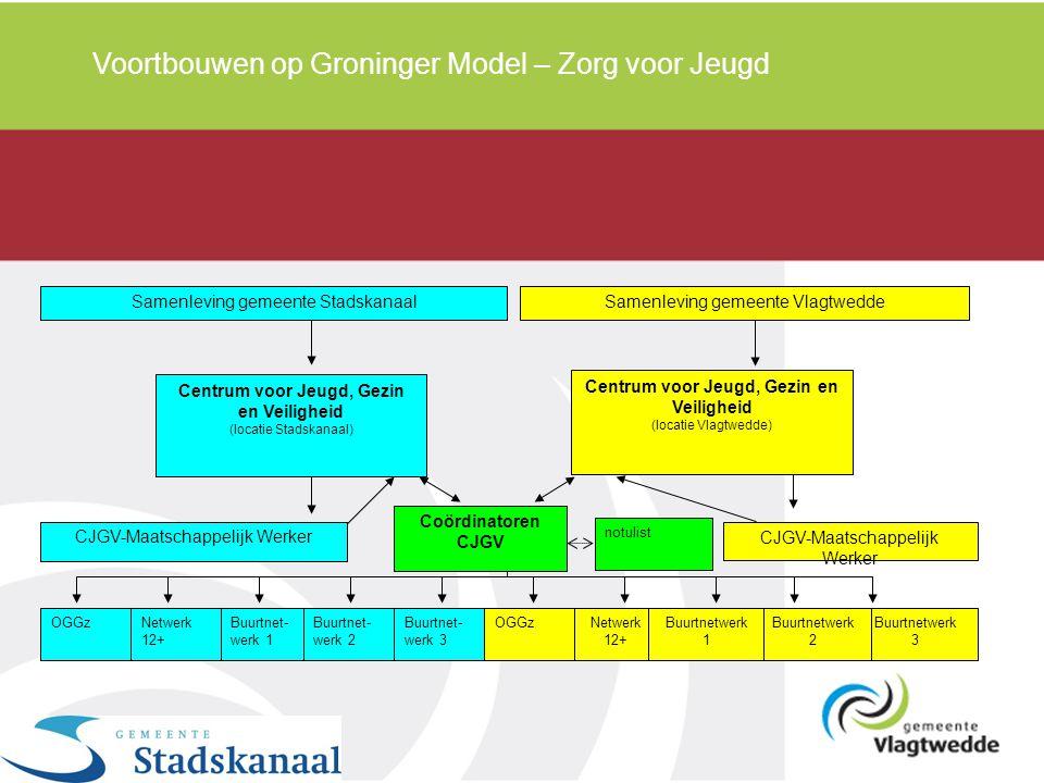 Voortbouwen op Groninger Model – Zorg voor Jeugd OGGzNetwerk 12+ Buurtnet- werk 1 Buurtnet- werk 2 Buurtnet- werk 3 OGGzNetwerk 12+ Buurtnetwerk 3 Buu