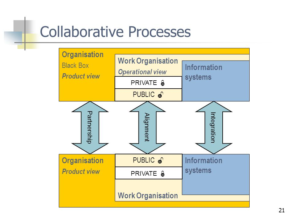 21 Collaborative Processes Organisation Black Box Product view Work Organisation Operational view Management View Information systems Organisation Pro